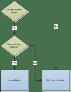 Email sidebar flowchart
